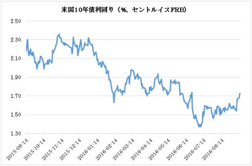 米国10年債利回り(%、セントルイスFRB)