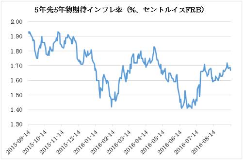 5年先5年物期待インフレ率(%、セントルイスFRB)