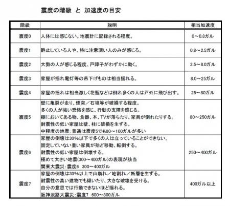 Shindo VS Gal Table