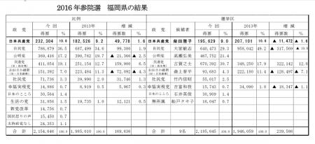 2016年参院選 福岡県の結果一覧表