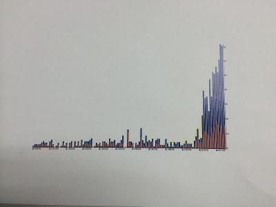 地震グラフ