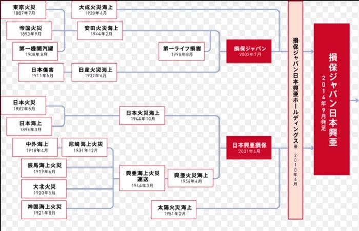 損保ジャパン日本稿亜系列
