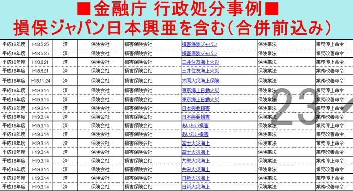 損保ジャパン日本興亜 行政処分 金融庁