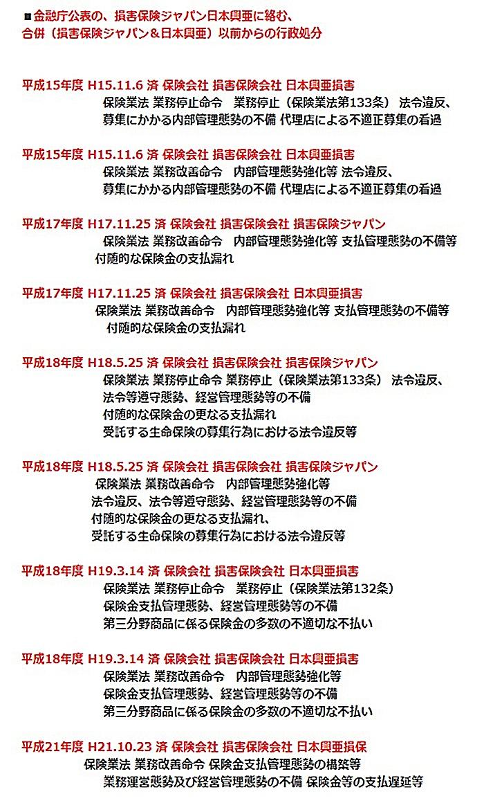 損保ジャパン日本興亜 行政処分 金融庁1