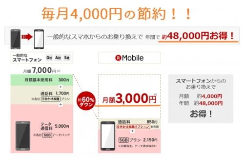【競馬板】毎月のスマホ代、が、5千円以上の奴はおるんか?