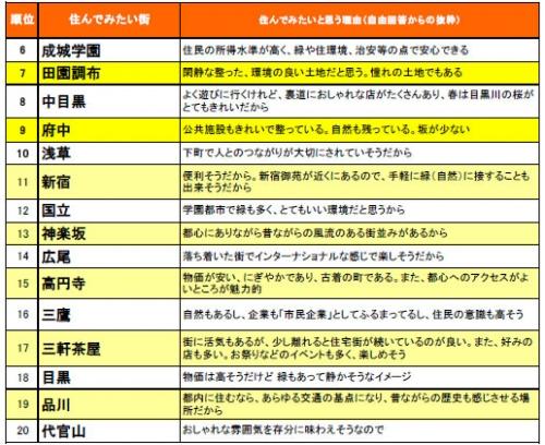 【競馬板】東京で住みやすい街
