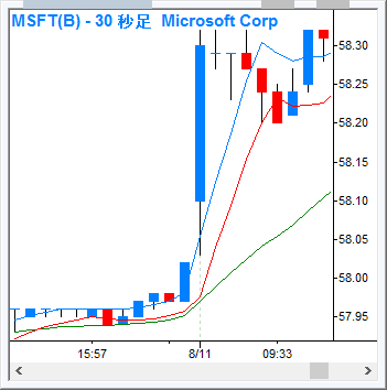 MSFT_30s_160811.png