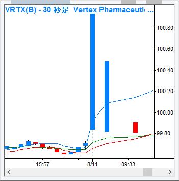 VRTX_30s_160811.png