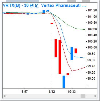 VRTX_30s_160812.png