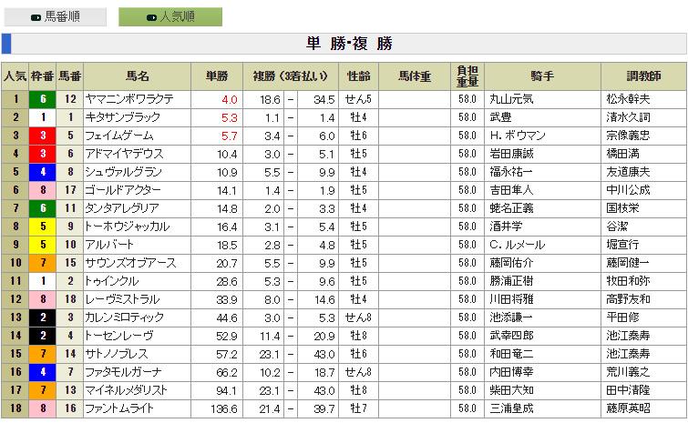 2016年 天皇賞(春) 前々日オッズ