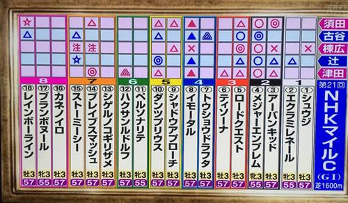 2016年 NHKマイルカップ 競馬コンシェルジュ予想