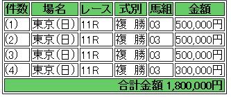 2016年 優駿牝馬(オークス) シンハライト複勝