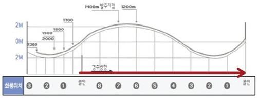 ソウル競馬場2