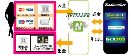 【悲報】NETELLER利用停止でブックメーカー買えなくなる