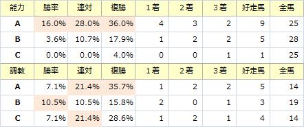 京都新聞杯_能力調教