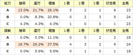 目黒記念_能力調教