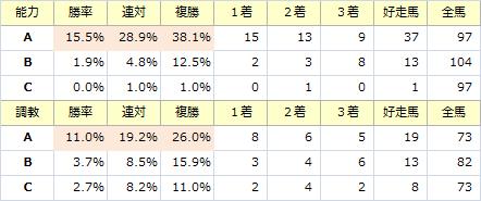 日本ダービー_能力調教
