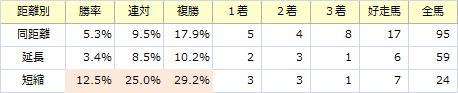 安田記念_距離別