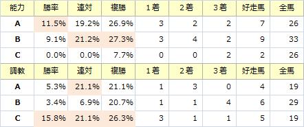 函館SS_能力調教