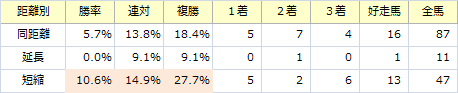 函館SS_距離別