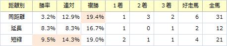 プロキオンS_距離別