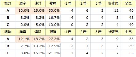 七夕賞_能力調教