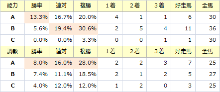函館記念_能力調教