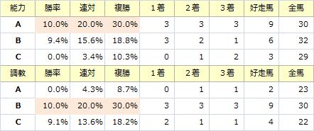 関屋記念_能力調教