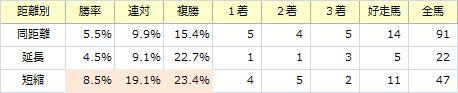 関屋記念_距離別