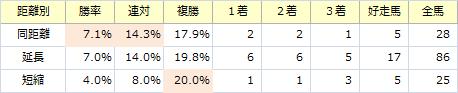 紫苑S_距離別