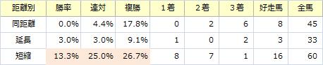 ローズS_距離別