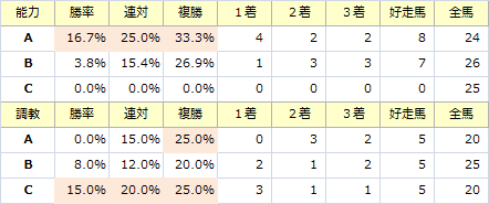 神戸新聞杯_能力調教
