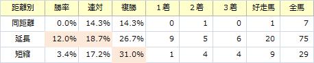 京都大賞典_距離別