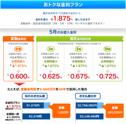 横浜銀行金利