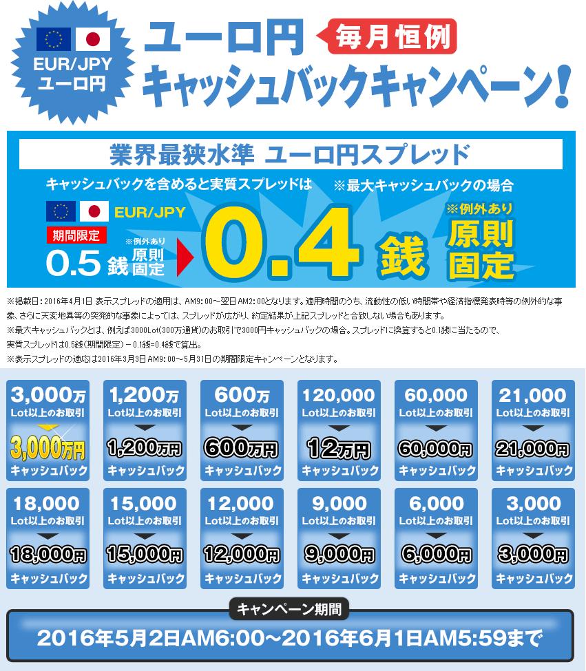 ユーロ円キャンペーン