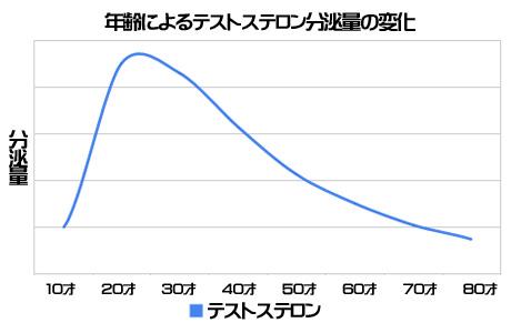 testosterone-graph.jpg