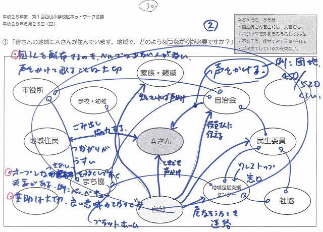 コミ創造会議つながり図01