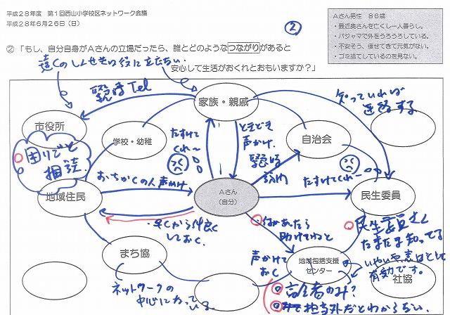 コミ創造会議つながり図02
