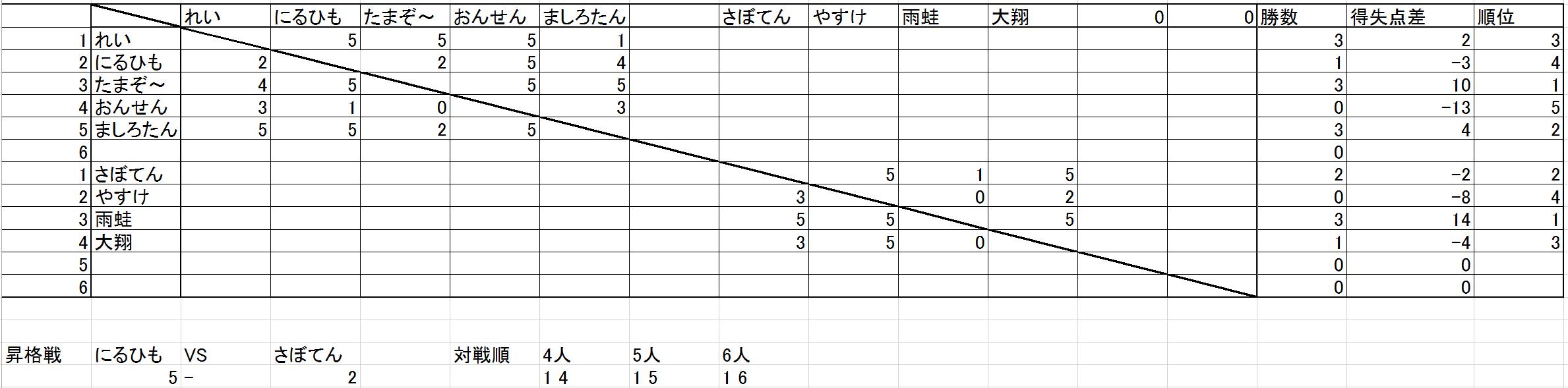 リーグ6-10