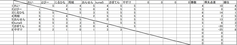 リーグ表7-15