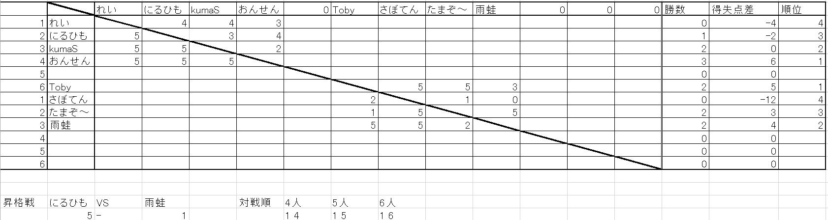 リーグ戦10-7