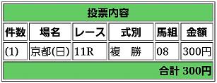 投資競馬_天皇賞(春)