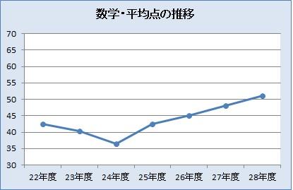 数学・平均点の推移