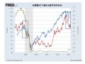米国株を経平均は先行する