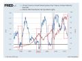 イールド曲線と米国株
