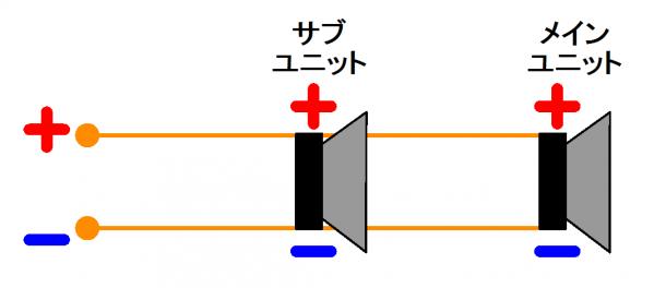 メインユニット、サブユニットの接続方法