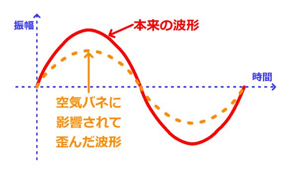 ユニット動作に影響する空気バネの力