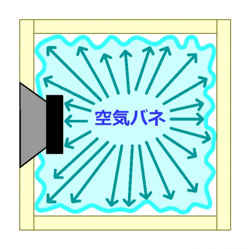 密閉型エンクロージャー