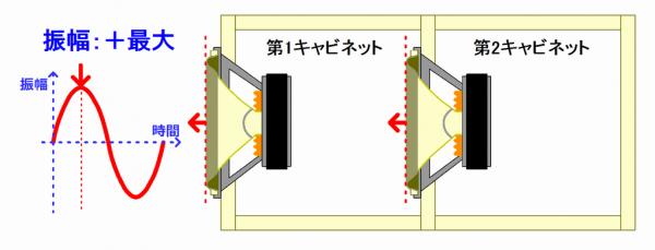 タンデム方式エンクロージャー:プラス方向振幅最大