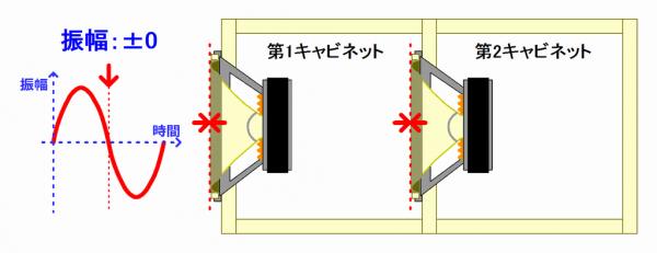 タンデム方式エンクロージャー:振幅ゼロ